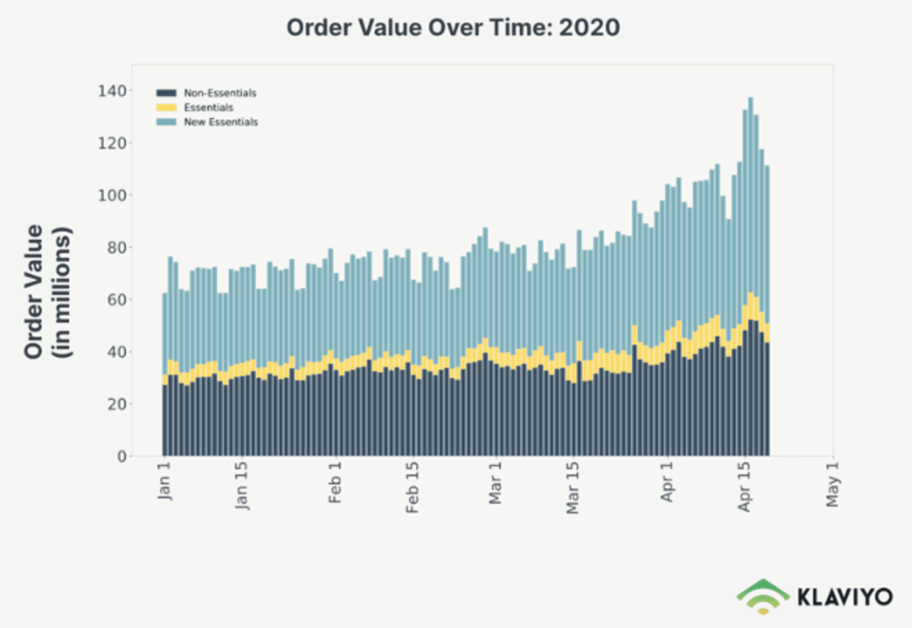 A line graph of changing order value trends over time