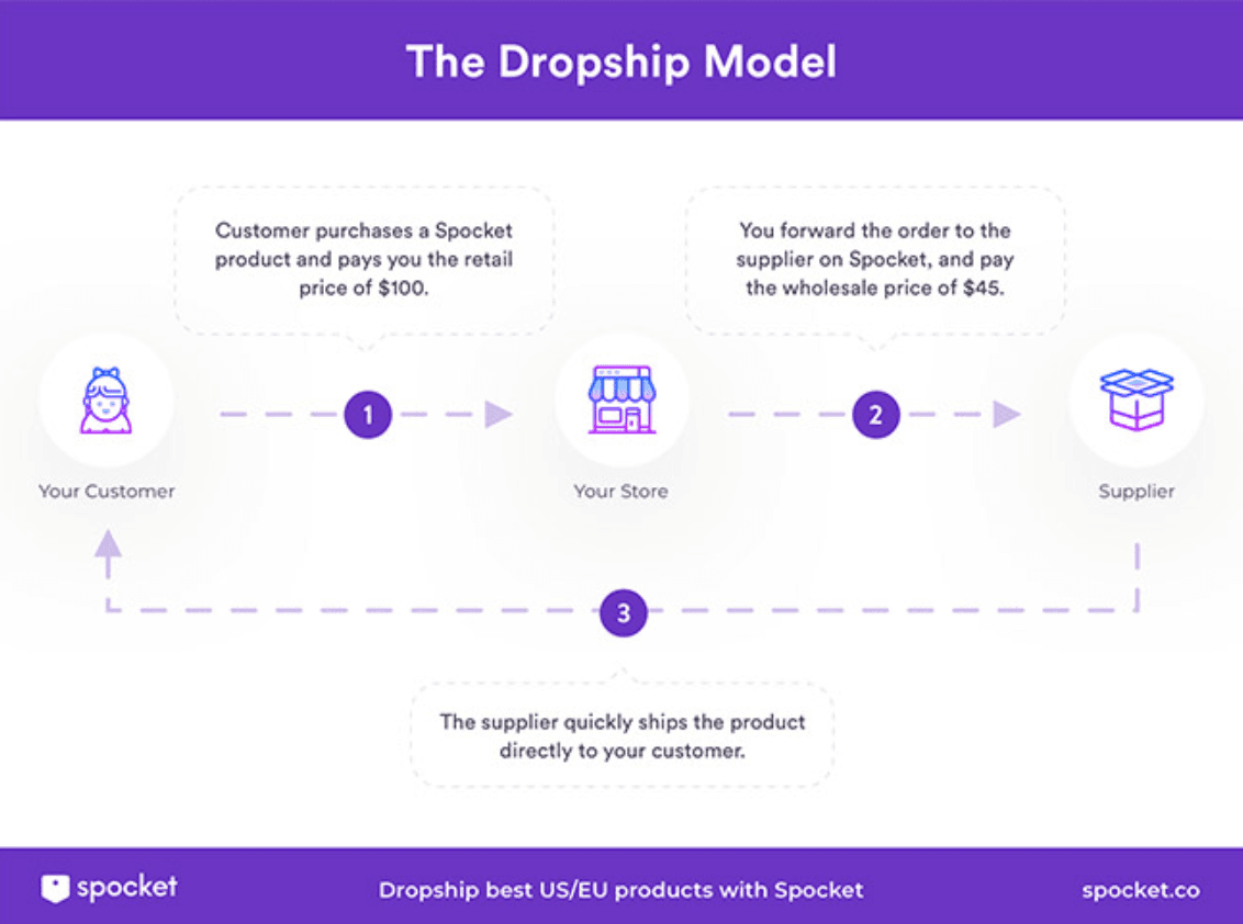 A flow chart of The Dropship Model
