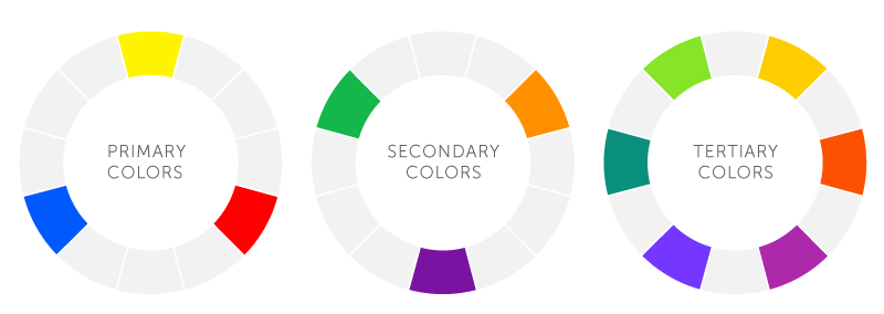 Three color wheels are shown defining primary colors, secondary colors, and tertiary colors used in brand logos.
