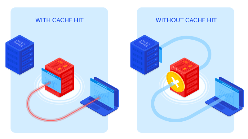 Showing how a client talks to the reverse proxy, then to the edge, in the case of a cache hit, or in the case of a missed cache hit, to the origin.