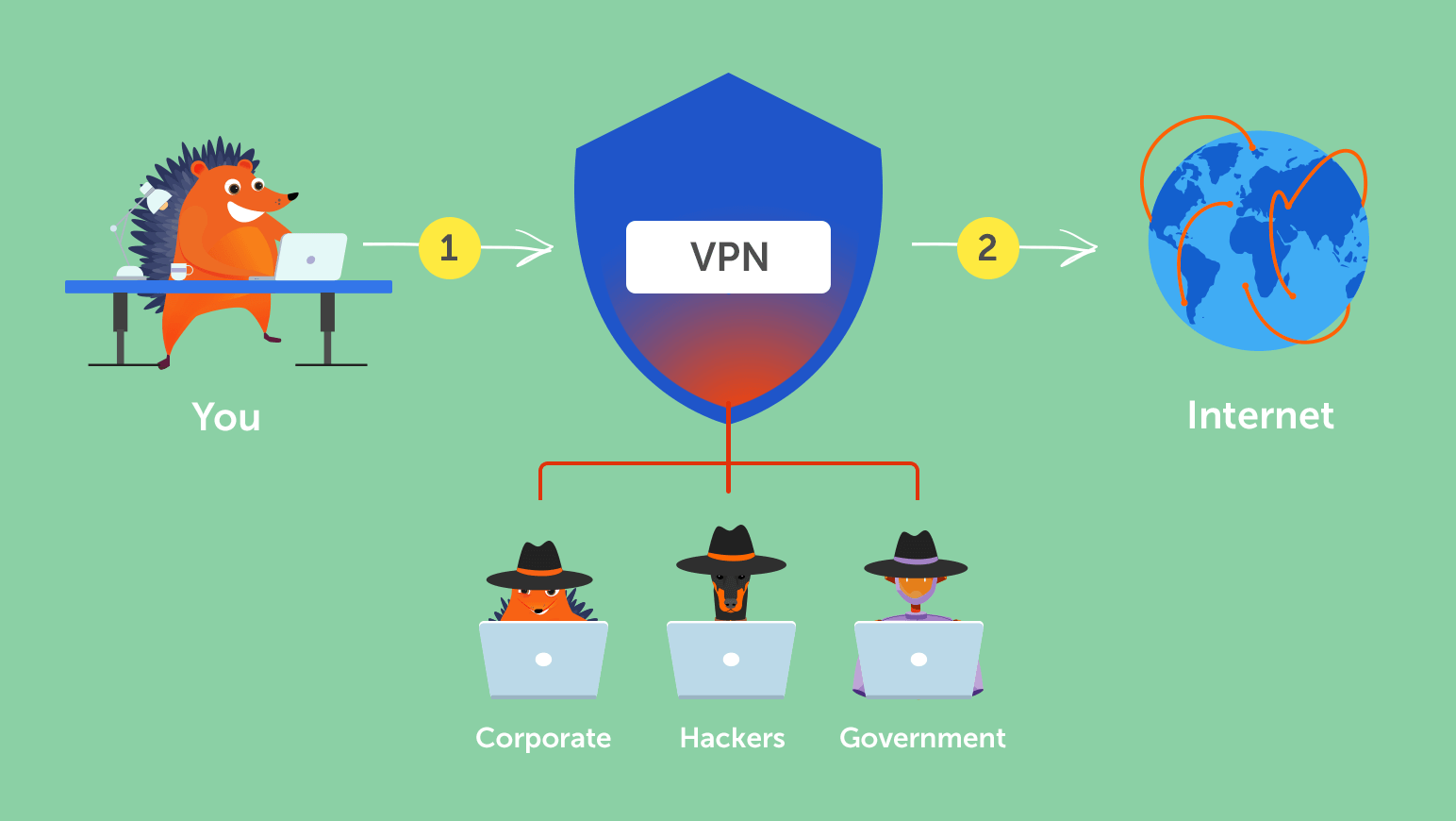 how vpn works.40325059 - Vpn Connection What Does It Mean